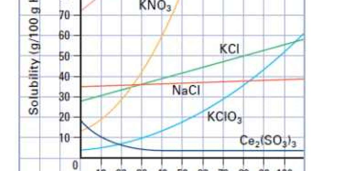 Full Version Chemistry Solubility Curve Worksheet Answers X32 Nulled Iso Windows Build
